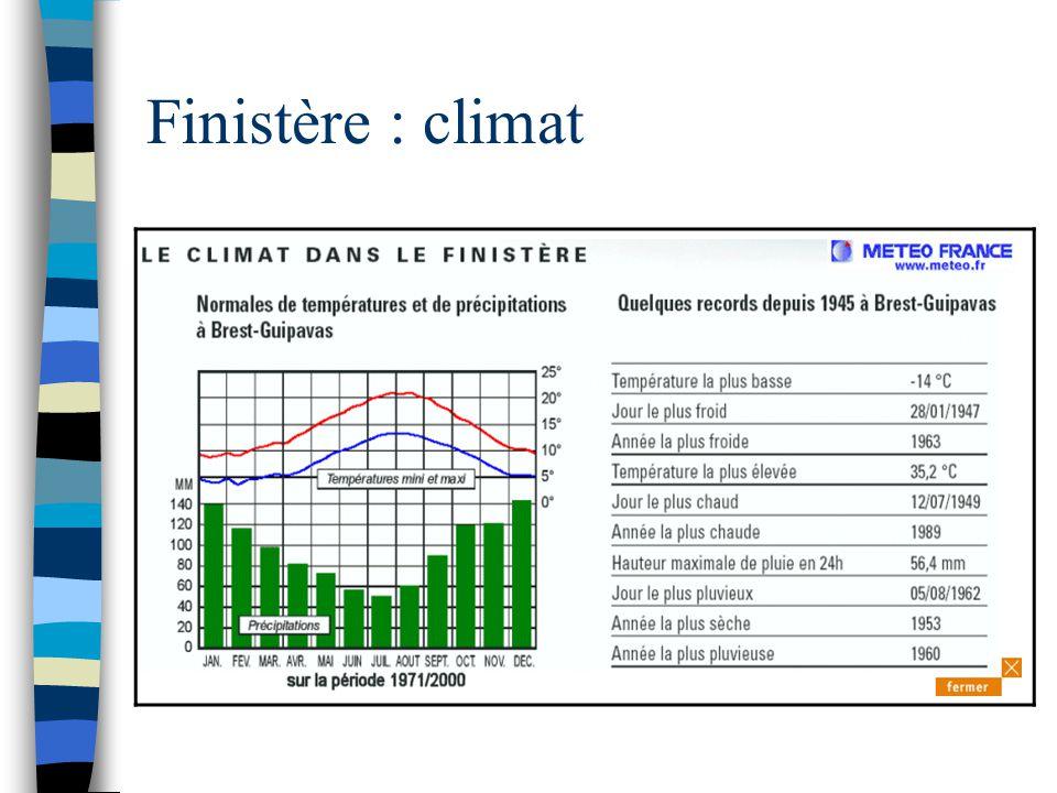 Finistère : climat