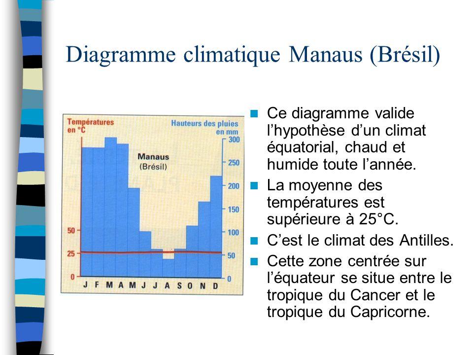 Diagramme climatique Manaus (Brésil) Ce diagramme valide l'hypothèse d'un climat équatorial, chaud et humide toute l'année. La moyenne des température
