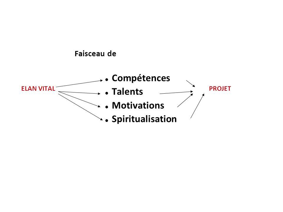ELAN VITAL PROJET Faisceau de Compétences Talents Motivations Spiritualisation