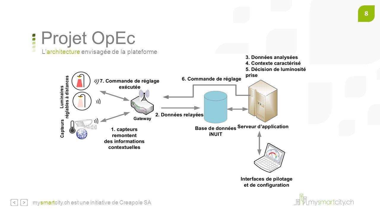 8 mysmartcity.ch est une initiative de Creapole SA L'architecture envisagée de la plateforme Projet OpEc