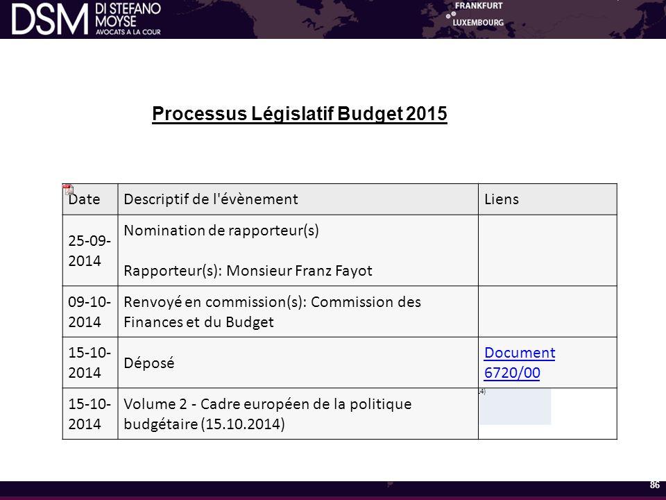 Processus Législatif Budget 2015 86 DateDescriptif de l événement 15-10-2014Déposé 16-10-2014 Nomination de rapporteur(s) Rapporteur(s): Madame Viviane Loschetter 23-10-2014Renvoyé en commission(s): Commission des Finances et du Budget 23-10-2014 Corrigendum - Dépêche du Ministre aux Relations avec le Parlement au Président de la Chambre des Députés (21.10.2014) DateDescriptif de l évènementLiens 25-09- 2014 Nomination de rapporteur(s) Rapporteur(s): Monsieur Franz Fayot 09-10- 2014 Renvoyé en commission(s): Commission des Finances et du Budget 15-10- 2014 Déposé Document 6720/00 15-10- 2014 Volume 2 - Cadre européen de la politique budgétaire (15.10.2014)
