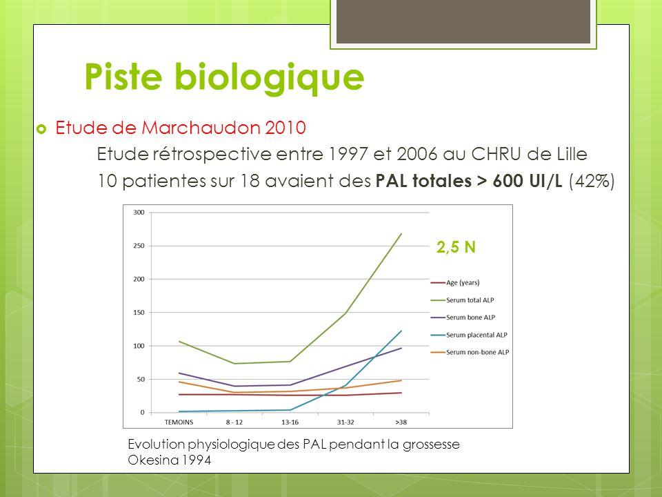 Piste biologique  Etude de Marchaudon 2010 Etude rétrospective entre 1997 et 2006 au CHRU de Lille 10 patientes sur 18 avaient des PAL totales > 600