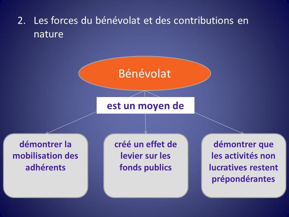 2.Les forces du bénévolat et des contributions en nature Bénévolat démontrer la mobilisation des adhérents créé un effet de levier sur les fonds publi