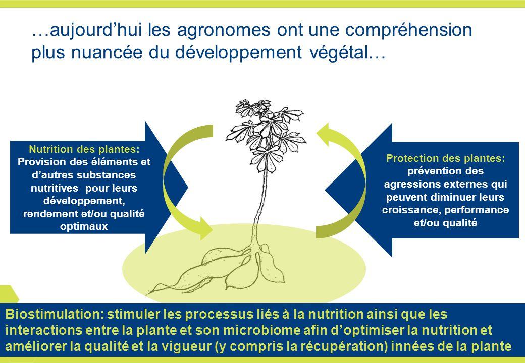 External 4 …aujourd'hui les agronomes ont une compréhension plus nuancée du développement végétal… Protection des plantes: prévention des agressions e