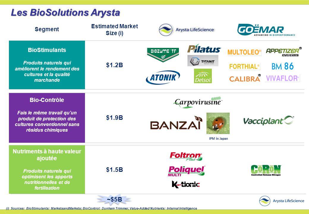 Les BioSolutions Arysta BioStimulants Produits naturels qui améliorent le rendement des cultures et la qualité marchande Bio-Contrôle Fais le même tra