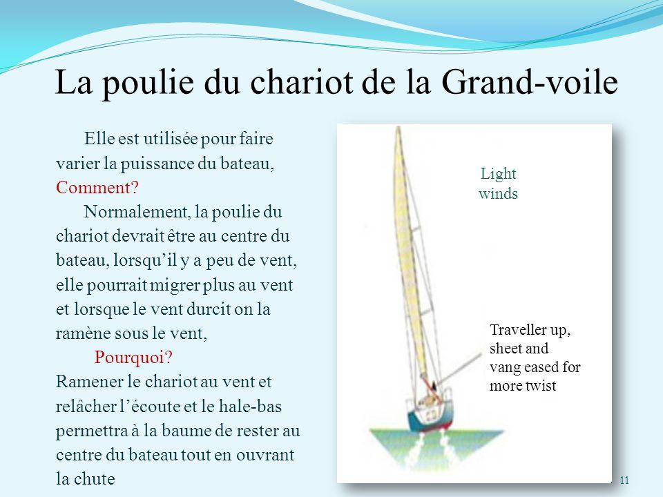 La poulie du chariot de la Grand-voile Elle est utilisée pour faire varier la puissance du bateau, Comment? Normalement, la poulie du chariot devrait