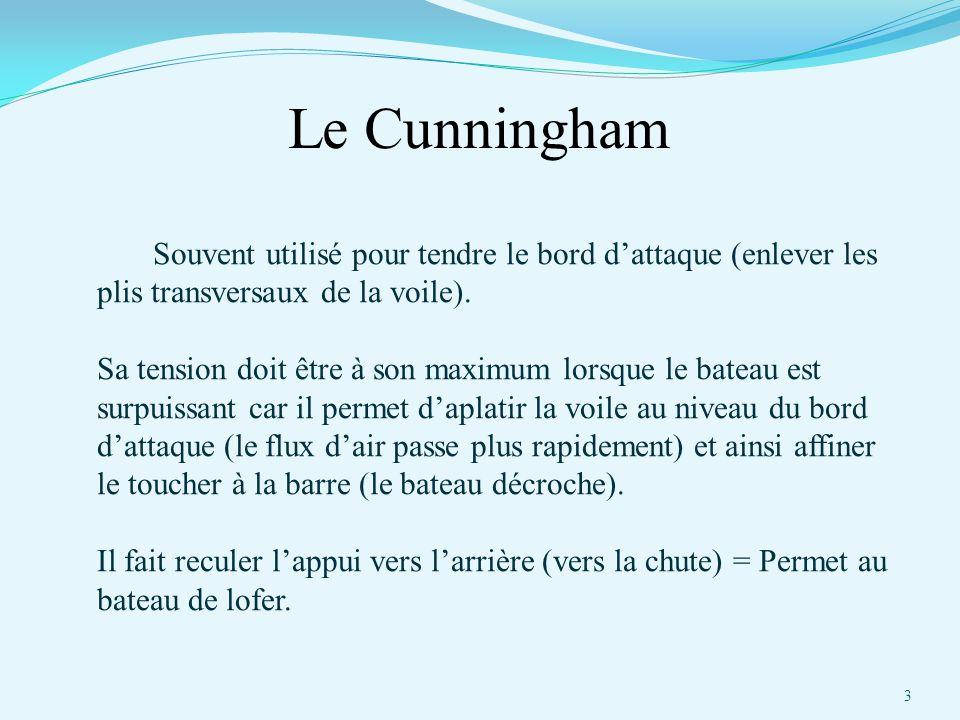 Le Cunningham Souvent utilisé pour tendre le bord d'attaque (enlever les plis transversaux de la voile). Sa tension doit être à son maximum lorsque le