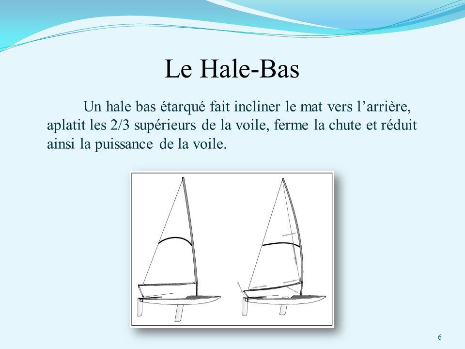 Le Hale-Bas Un hale bas étarqué fait incliner le mat vers l'arrière, aplatit les 2/3 supérieurs de la voile, ferme la chute et réduit ainsi la puissan