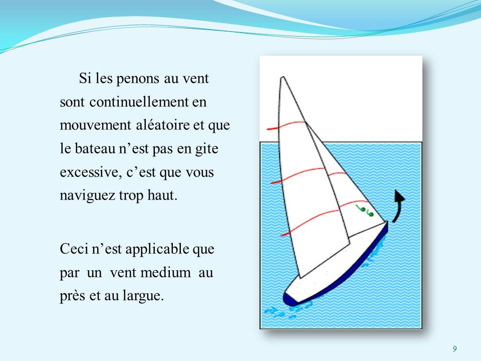 Si les penons au vent sont continuellement en mouvement aléatoire et que le bateau n'est pas en gite excessive, c'est que vous naviguez trop haut. Cec