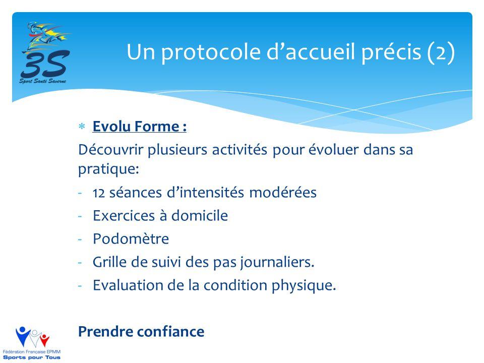 Un protocole d'accueil précis (2)  Evolu Forme : Découvrir plusieurs activités pour évoluer dans sa pratique: -12 séances d'intensités modérées -Exer