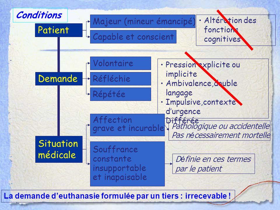 Patient Demande Situation médicale Majeur (mineur émancipé) Capable et conscient Altération des fonctions cognitives Volontaire Réfléchie Répétée Pres