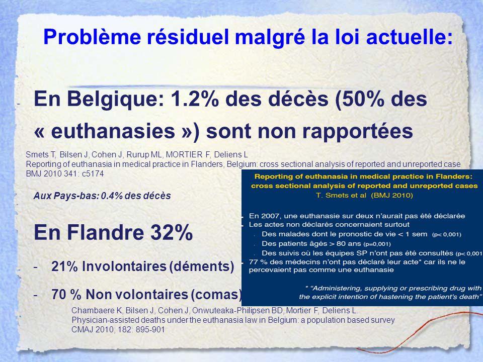 Problème résiduel malgré la loi actuelle: En Belgique: 1.2% des décès (50% des « euthanasies ») sont non rapportées Aux Pays-bas: 0.4% des décès En Fl