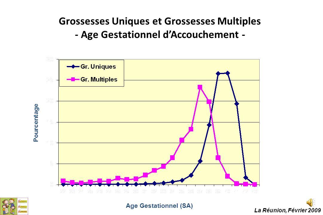 Grossesses Uniques et Grossesses Multiples - Age Gestationnel d'Accouchement - Age Gestationnel (SA) Pourcentage La Réunion, Février 2009