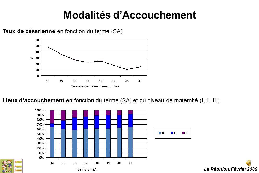Lieux d'accouchement en fonction du terme (SA) et du niveau de maternité (I, II, III) Taux de césarienne en fonction du terme (SA) Modalités d'Accouch