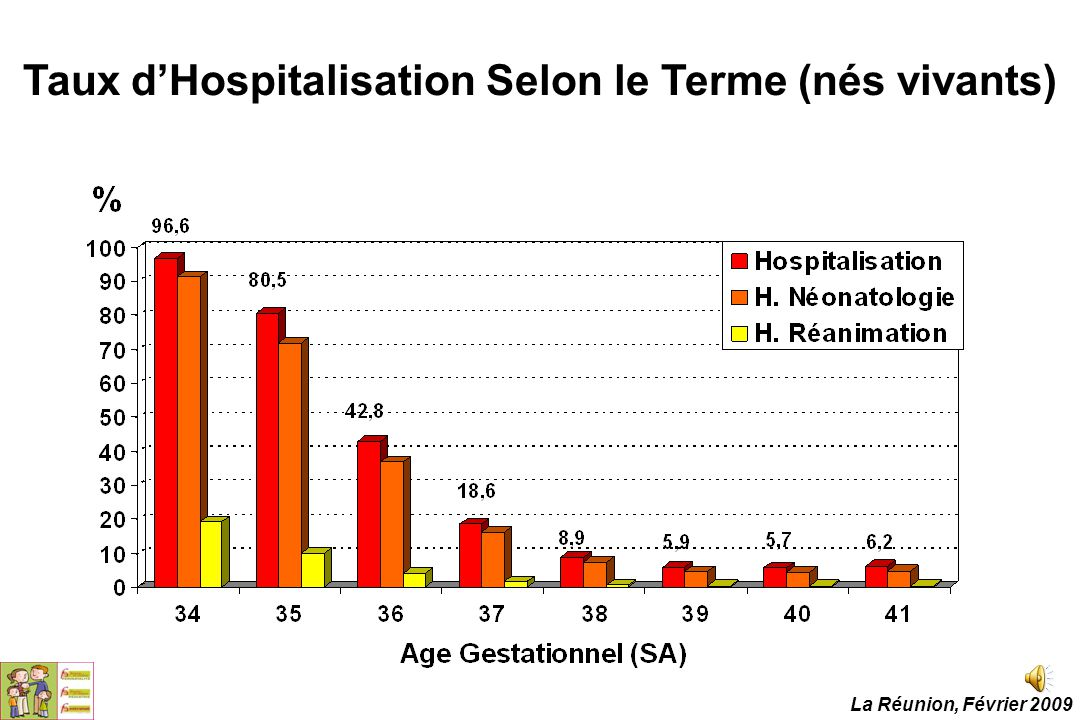 Taux d'Hospitalisation Selon le Terme (nés vivants) La Réunion, Février 2009