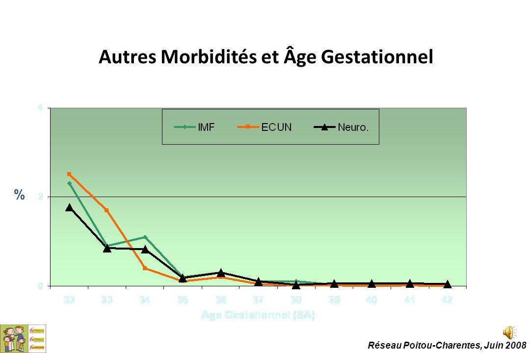 Autres Morbidités et Âge Gestationnel % Réseau Poitou-Charentes, Juin 2008