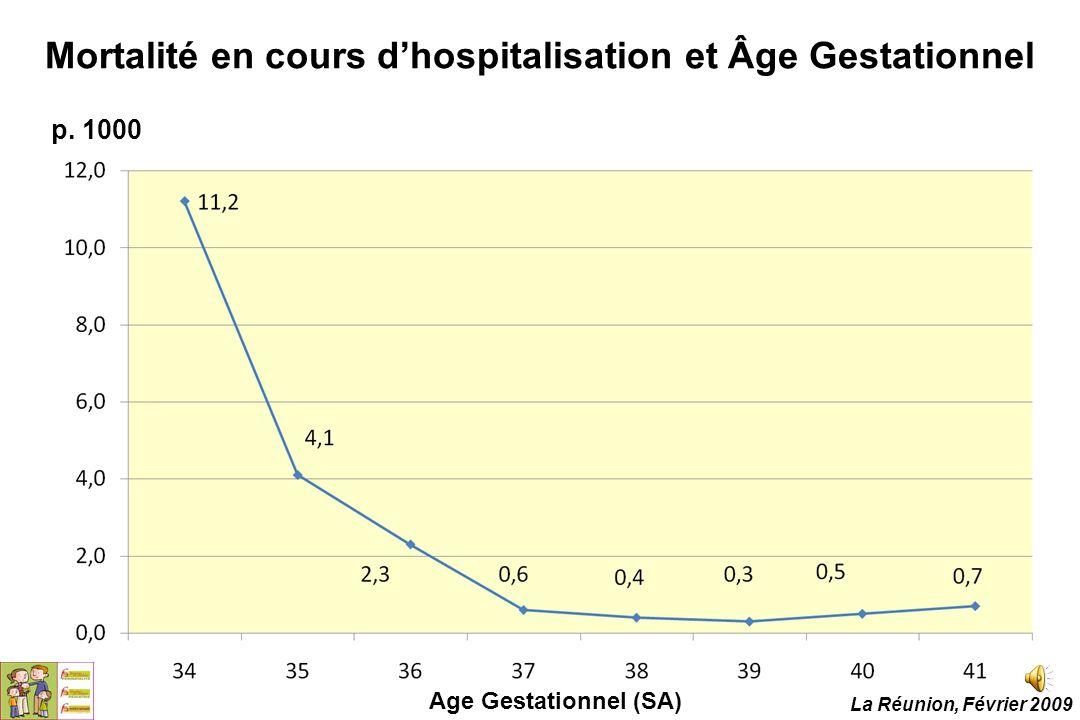 Mortalité en cours d'hospitalisation et Âge Gestationnel Age Gestationnel (SA) p. 1000 La Réunion, Février 2009