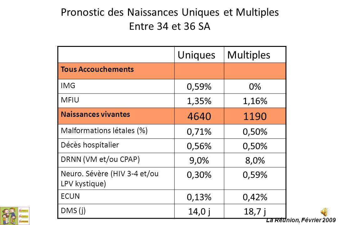 Pronostic des Naissances Uniques et Multiples Entre 34 et 36 SA UniquesMultiples Tous Accouchements IMG 0,59%0% MFIU 1,35%1,16% Naissances vivantes 46
