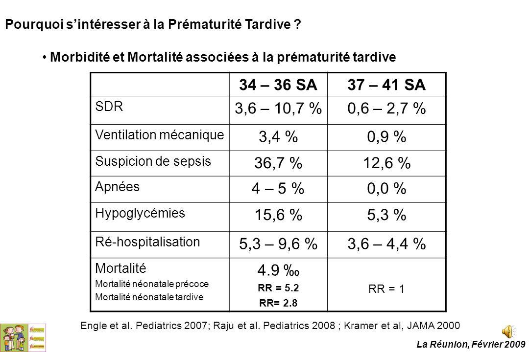 34 – 36 SA37 – 41 SA SDR 3,6 – 10,7 %0,6 – 2,7 % Ventilation mécanique 3,4 %0,9 % Suspicion de sepsis 36,7 %12,6 % Apnées 4 – 5 %0,0 % Hypoglycémies 1