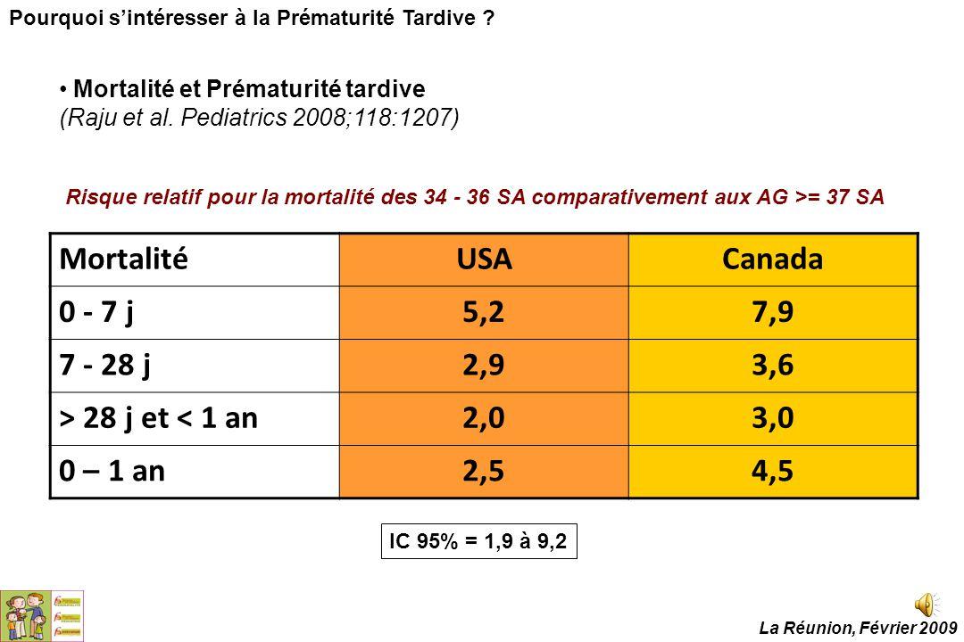 Mortalité et Prématurité tardive (Raju et al. Pediatrics 2008;118:1207) MortalitéUSACanada 0 - 7 j5,27,9 7 - 28 j2,93,6 > 28 j et < 1 an2,03,0 0 – 1 a