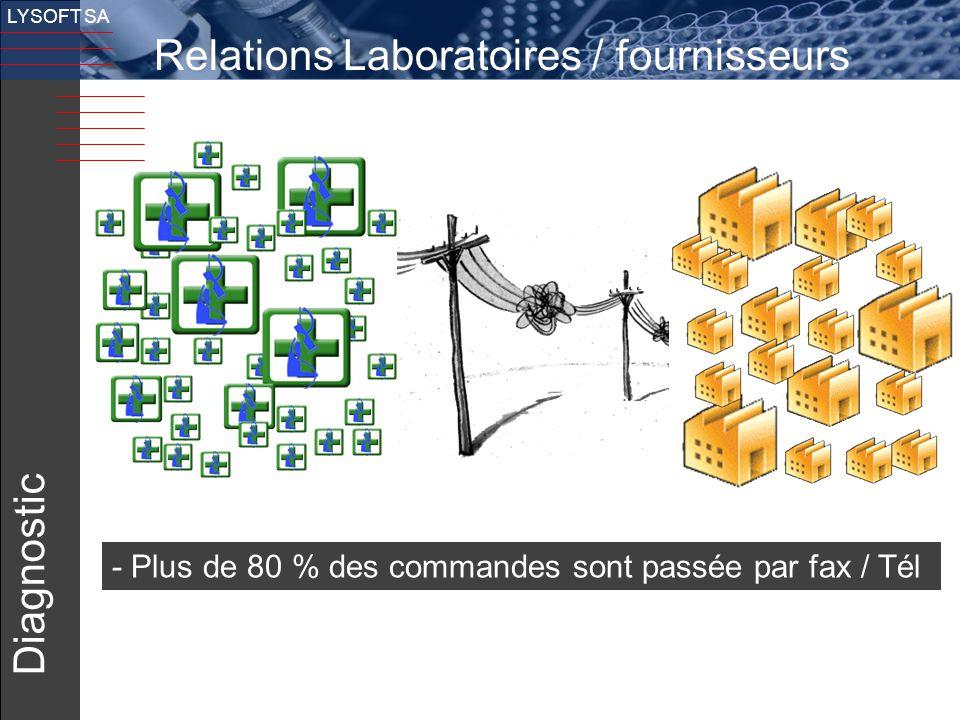5 LYSOFT SA Relations Laboratoires / fournisseurs Diagnostic - Plus de 80 % des commandes sont passée par fax / Tél