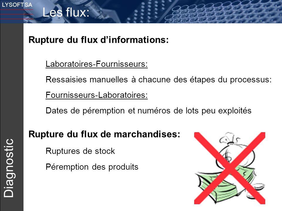 6 LYSOFT SA Les flux: Diagnostic Rupture du flux d'informations: Laboratoires-Fournisseurs: Ressaisies manuelles à chacune des étapes du processus: Fo