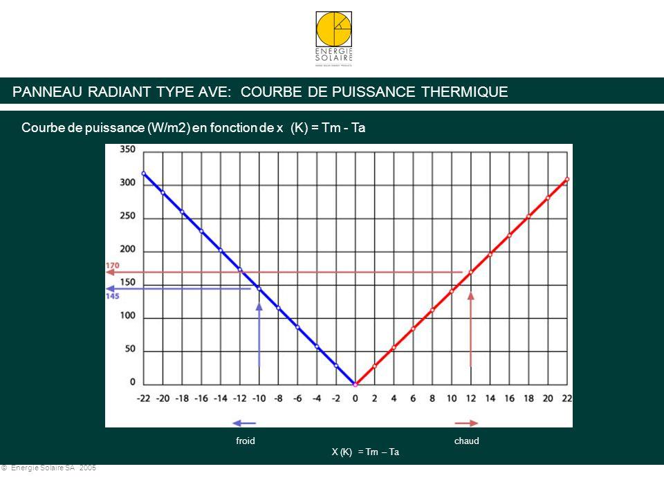 © Energie Solaire SA 2005 PANNEAU RADIANT TYPE AVE: COURBE DE PUISSANCE THERMIQUE froid Courbe de puissance (W/m2) en fonction de x (K) = Tm - Ta chau