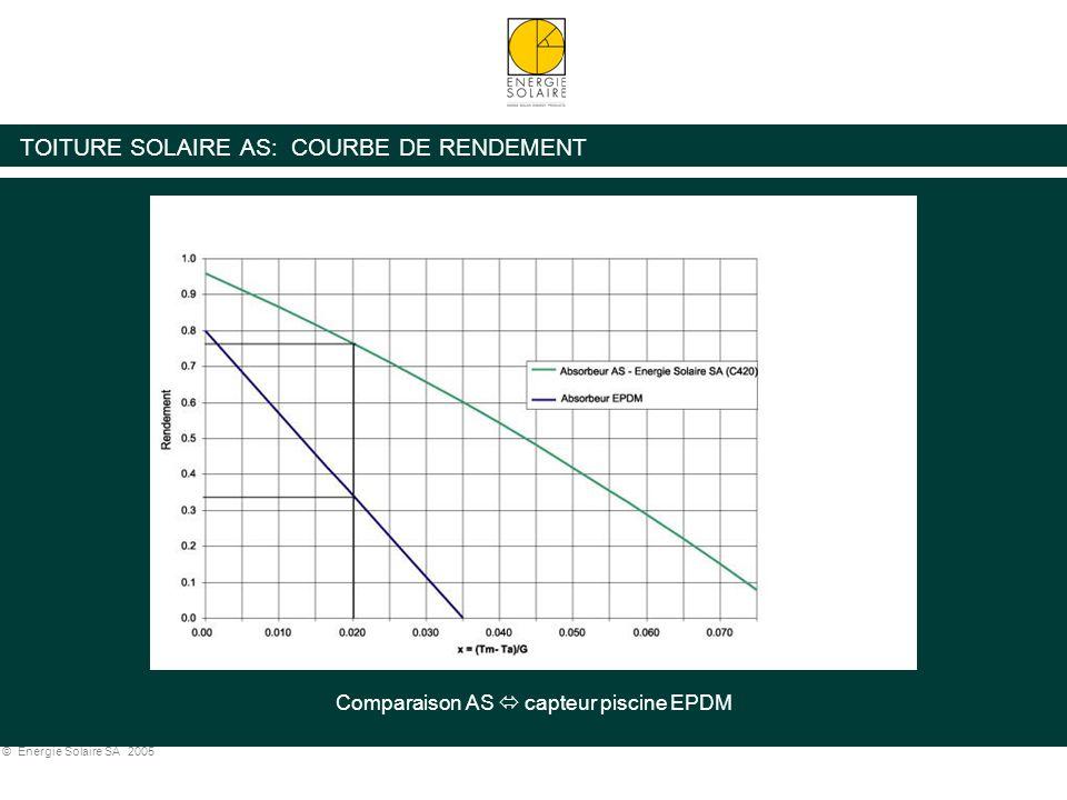 © Energie Solaire SA 2005 TOITURE SOLAIRE AS: FACTEUR DE CORRECTION D'ANGLE (IAM) IAM (50°) Toiture Solaire AS = 0.99 IAM (50°) Capteur solaire vitré conventionnel = 0.89