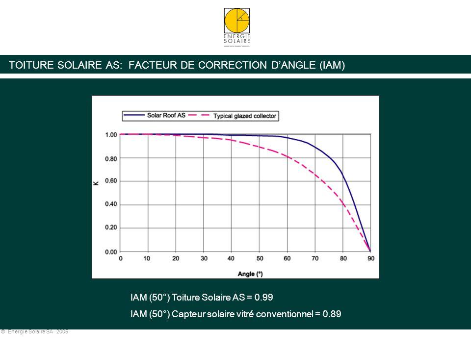 © Energie Solaire SA 2005 TOITURE SOLAIRE AS: FACTEUR DE CORRECTION D'ANGLE (IAM) IAM (50°) Toiture Solaire AS = 0.99 IAM (50°) Capteur solaire vitré