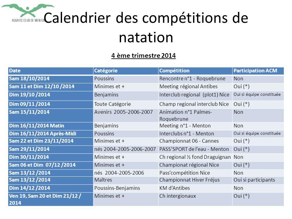 Calendrier des compétitions de natation DateCatégorieCompétitionParticipation ACM Sam 18/10/2014PoussinsRencontre n°1 - RoquebruneNon Sam 11 et Dim 12/10 /2014Minimes et +Meeting régional AntibesOui (*) Dim 19/10 /2014BenjaminsInterclub regional (plot1) Nice Oui si équipe constituée Dim 09/11 /2014Toute CatégorieChamp regional interclub NiceOui (*) Sam 15/11/2014Avenirs 2005-2006-2007Animation n°1 Palmes- Roquebrune Non Dim 16/11/2014 MatinBenjaminsMeeting n°1 - MentonNon Dim 16/11/2014 Après-MidiPoussinsInterclubs n°1 - Menton Oui si équipe constituée Sam 22 et Dim 23/11/2014Minimes et +Championnat 06 - CannesOui (*) Sam 29/11/2014nés 2004-2005-2006-2007PASS'SPORT de l'eau - MentonOui (*) Dim 30/11/2014Minimes et +Ch regional ½ fond DraguignanNon Sam 06 et Dim 07/12 /2014Minimes et +Championat régional NiceOui (*) Sam 13/12 /2014nés 2004-2005-2006Pass'compétition NiceNon Sam 13/12 /2014MaîtresChampionnat Hiver FréjusOui si participants Dim 14/12 /2014Poussins-BenjaminsKM d'AntibesNon Ven 19, Sam 20 et Dim 21/12 / 2014 Minimes et +Ch intergionauxOui (*) 4 ème trimestre 2014