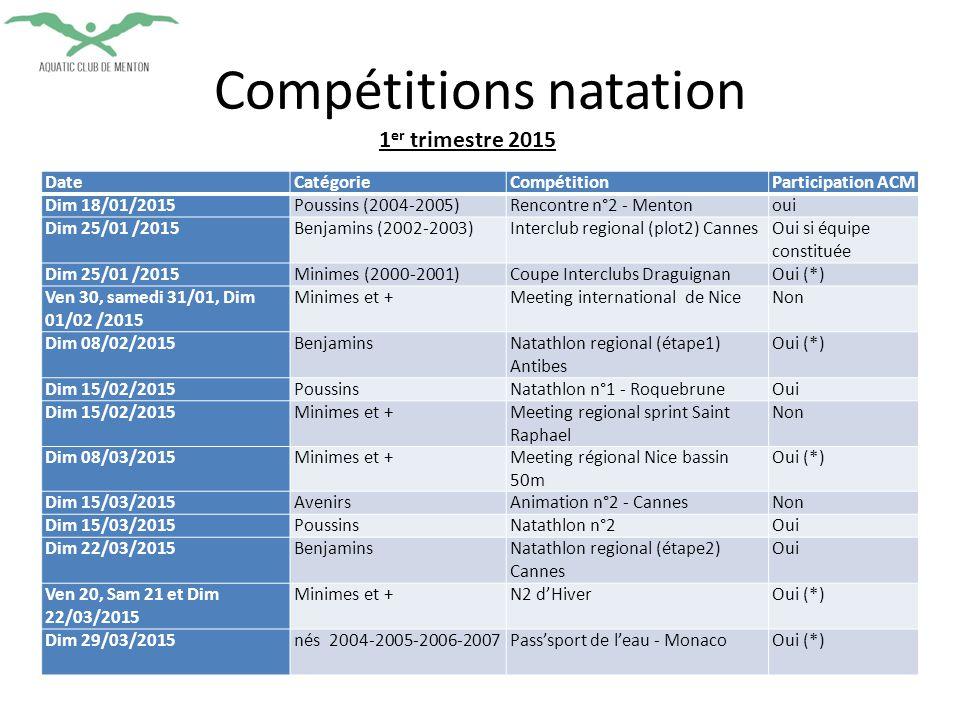 Compétitions natation DateCatégorieCompétitionParticipation ACM Dim 18/01/2015Poussins (2004-2005)Rencontre n°2 - Mentonoui Dim 25/01 /2015Benjamins (2002-2003)Interclub regional (plot2) CannesOui si équipe constituée Dim 25/01 /2015Minimes (2000-2001)Coupe Interclubs DraguignanOui (*) Ven 30, samedi 31/01, Dim 01/02 /2015 Minimes et +Meeting international de NiceNon Dim 08/02/2015BenjaminsNatathlon regional (étape1) Antibes Oui (*) Dim 15/02/2015PoussinsNatathlon n°1 - RoquebruneOui Dim 15/02/2015Minimes et +Meeting regional sprint Saint Raphael Non Dim 08/03/2015Minimes et +Meeting régional Nice bassin 50m Oui (*) Dim 15/03/2015AvenirsAnimation n°2 - CannesNon Dim 15/03/2015PoussinsNatathlon n°2Oui Dim 22/03/2015BenjaminsNatathlon regional (étape2) Cannes Oui Ven 20, Sam 21 et Dim 22/03/2015 Minimes et +N2 d'HiverOui (*) Dim 29/03/2015nés 2004-2005-2006-2007Pass'sport de l'eau - MonacoOui (*) 1 er trimestre 2015