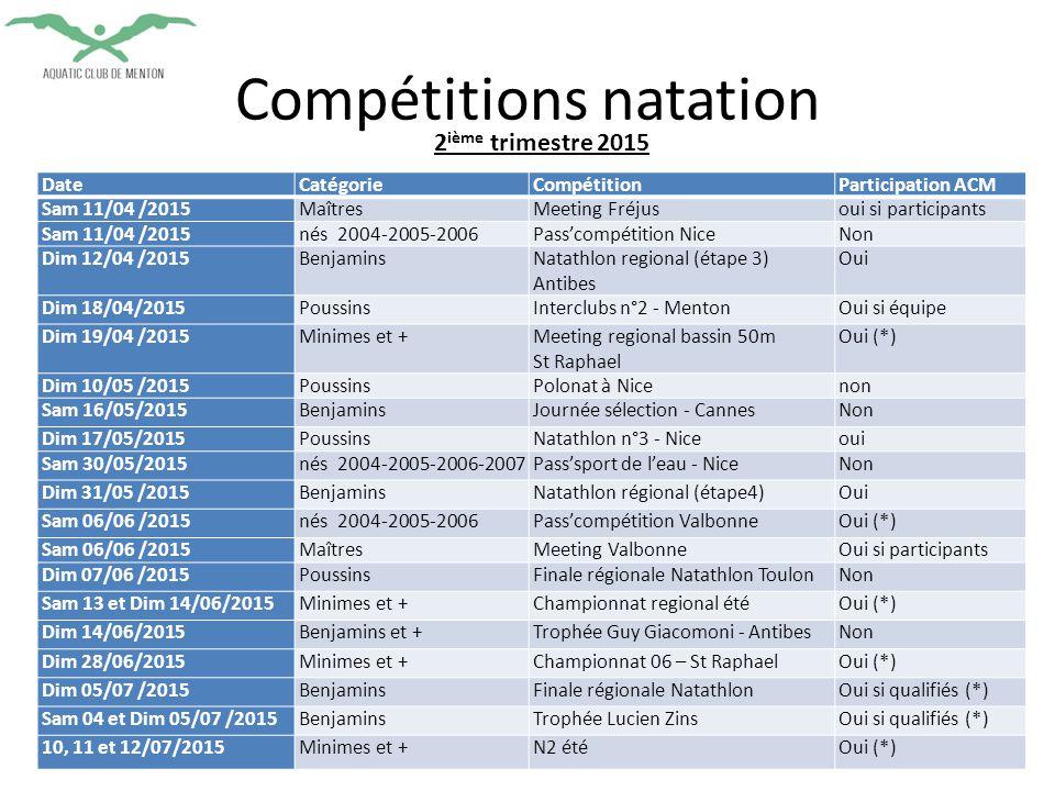 Compétitions natation DateCatégorieCompétitionParticipation ACM Sam 11/04 /2015MaîtresMeeting Fréjusoui si participants Sam 11/04 /2015nés 2004-2005-2006Pass'compétition NiceNon Dim 12/04 /2015BenjaminsNatathlon regional (étape 3) Antibes Oui Dim 18/04/2015PoussinsInterclubs n°2 - MentonOui si équipe Dim 19/04 /2015Minimes et +Meeting regional bassin 50m St Raphael Oui (*) Dim 10/05 /2015PoussinsPolonat à Nicenon Sam 16/05/2015BenjaminsJournée sélection - CannesNon Dim 17/05/2015PoussinsNatathlon n°3 - Niceoui Sam 30/05/2015nés 2004-2005-2006-2007Pass'sport de l'eau - NiceNon Dim 31/05 /2015BenjaminsNatathlon régional (étape4)Oui Sam 06/06 /2015nés 2004-2005-2006Pass'compétition ValbonneOui (*) Sam 06/06 /2015MaîtresMeeting ValbonneOui si participants Dim 07/06 /2015PoussinsFinale régionale Natathlon ToulonNon Sam 13 et Dim 14/06/2015Minimes et +Championnat regional étéOui (*) Dim 14/06/2015Benjamins et +Trophée Guy Giacomoni - AntibesNon Dim 28/06/2015Minimes et +Championnat 06 – St RaphaelOui (*) Dim 05/07 /2015BenjaminsFinale régionale NatathlonOui si qualifiés (*) Sam 04 et Dim 05/07 /2015BenjaminsTrophée Lucien ZinsOui si qualifiés (*) 10, 11 et 12/07/2015Minimes et +N2 étéOui (*) 2 ième trimestre 2015