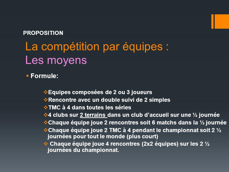 La compétition par équipes : Les moyens PROPOSITION  Formule:  Equipes composées de 2 ou 3 joueurs  Rencontre avec un double suivi de 2 simples  T