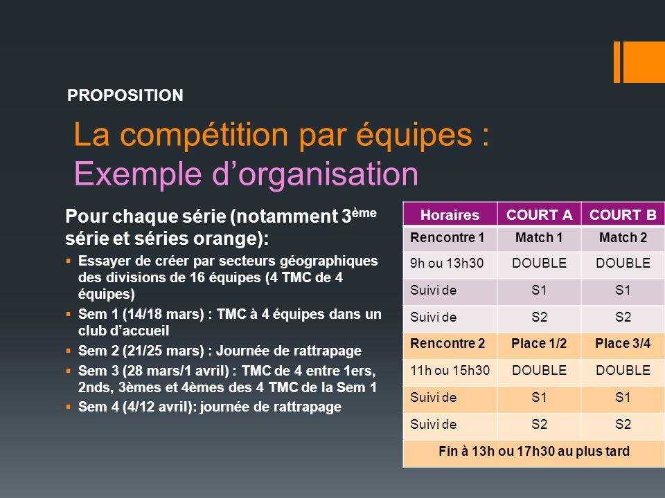La compétition par équipes : Exemple d'organisation PROPOSITION Pour chaque série (notamment 3 ème série et séries orange):  Essayer de créer par sec
