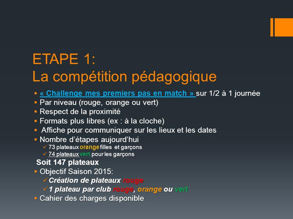 ETAPE 1: La compétition pédagogique  « Challenge mes premiers pas en match » sur 1/2 à 1 journée  Par niveau (rouge, orange ou vert)  Respect de la