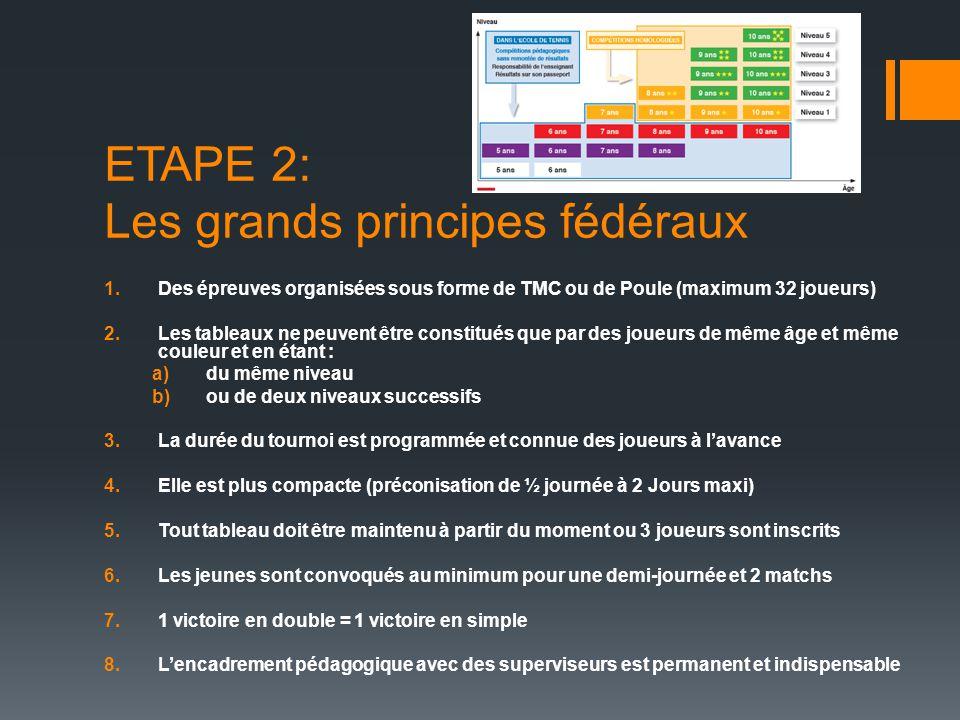 ETAPE 2: Les grands principes fédéraux 1.Des épreuves organisées sous forme de TMC ou de Poule (maximum 32 joueurs) 2.Les tableaux ne peuvent être con