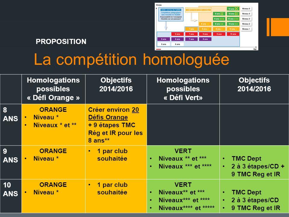 La compétition homologuée PROPOSITION Homologations possibles « Défi Orange » Objectifs 2014/2016 Homologations possibles « Défi Vert» Objectifs 2014/