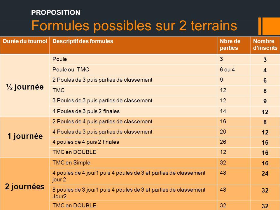 Formules possibles sur 2 terrains Durée du tournoiDescriptif des formulesNbre de parties Nombre d'inscrits ½ journée Poule3 3 Poule ou TMC6 ou 4 4 2 P