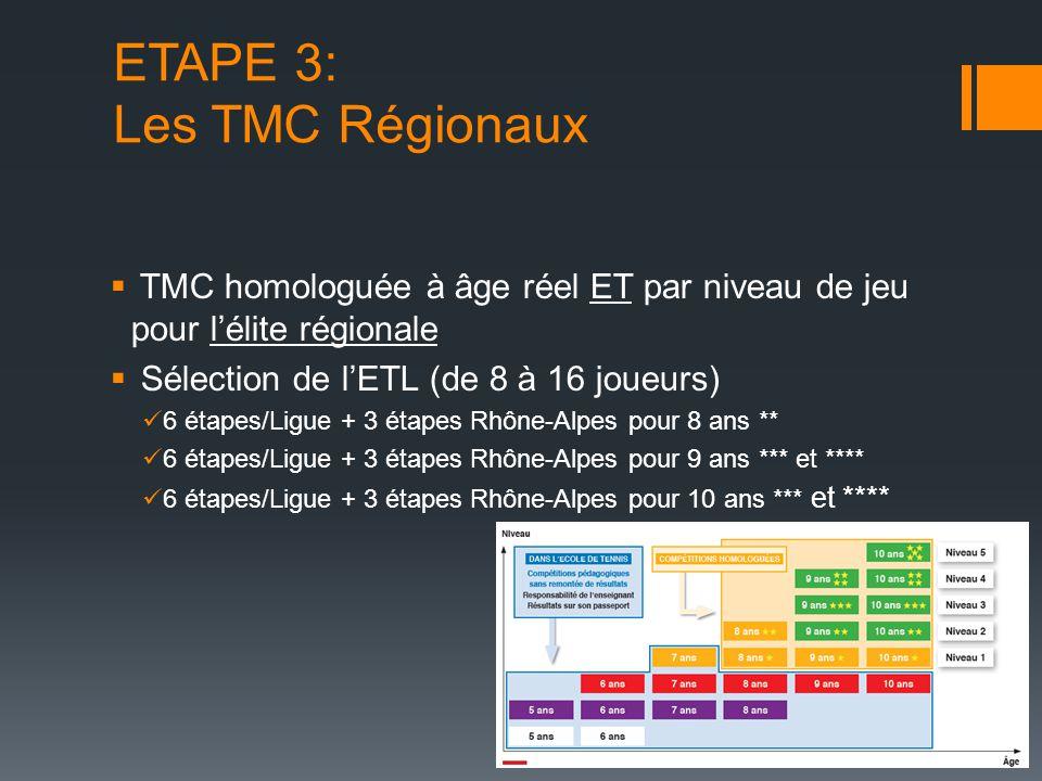 ETAPE 3: Les TMC Régionaux  TMC homologuée à âge réel ET par niveau de jeu pour l'élite régionale  Sélection de l'ETL (de 8 à 16 joueurs) 6 étapes/L