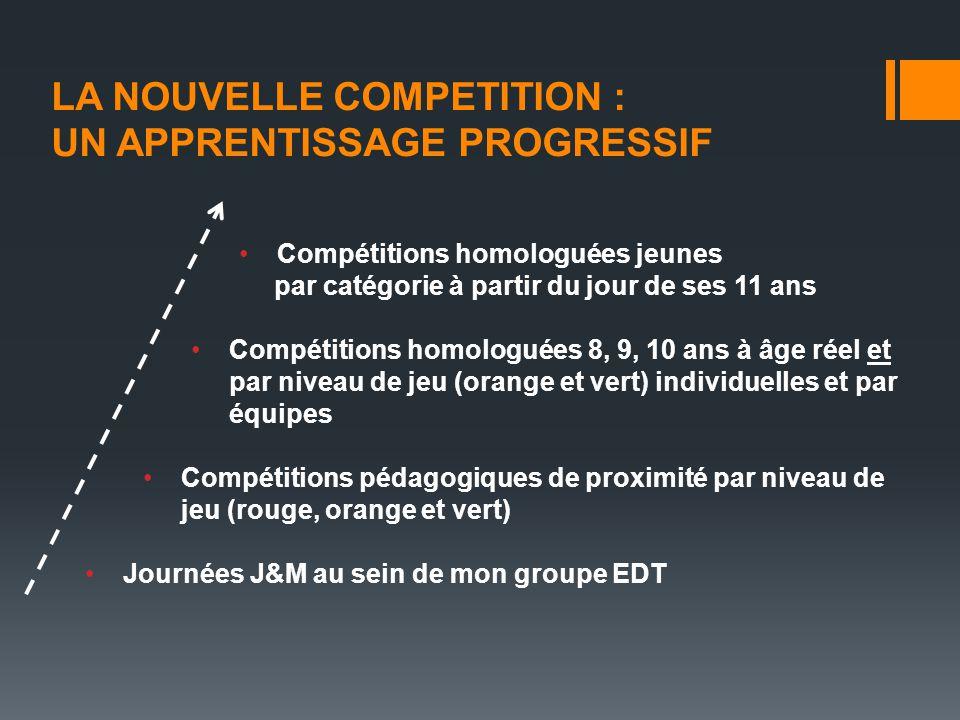 LA NOUVELLE COMPETITION : UN APPRENTISSAGE PROGRESSIF Compétitions homologuées jeunes par catégorie à partir du jour de ses 11 ans Compétitions homolo