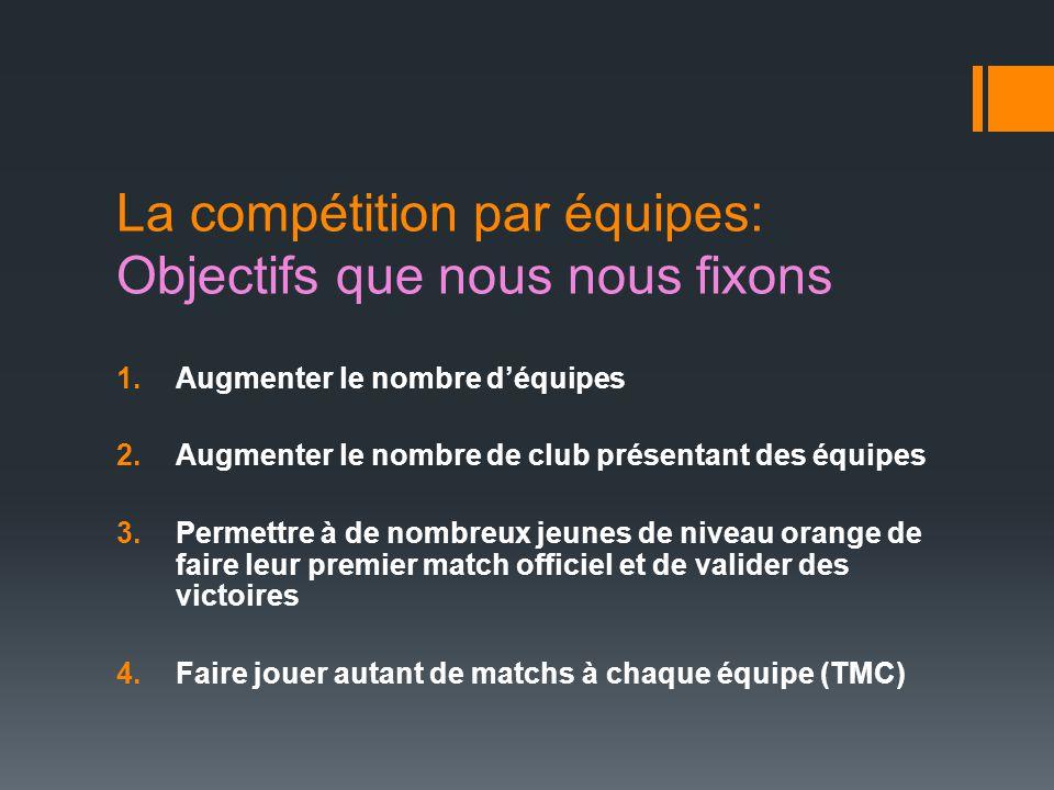 La compétition par équipes: Objectifs que nous nous fixons 1.Augmenter le nombre d'équipes 2.Augmenter le nombre de club présentant des équipes 3.Perm