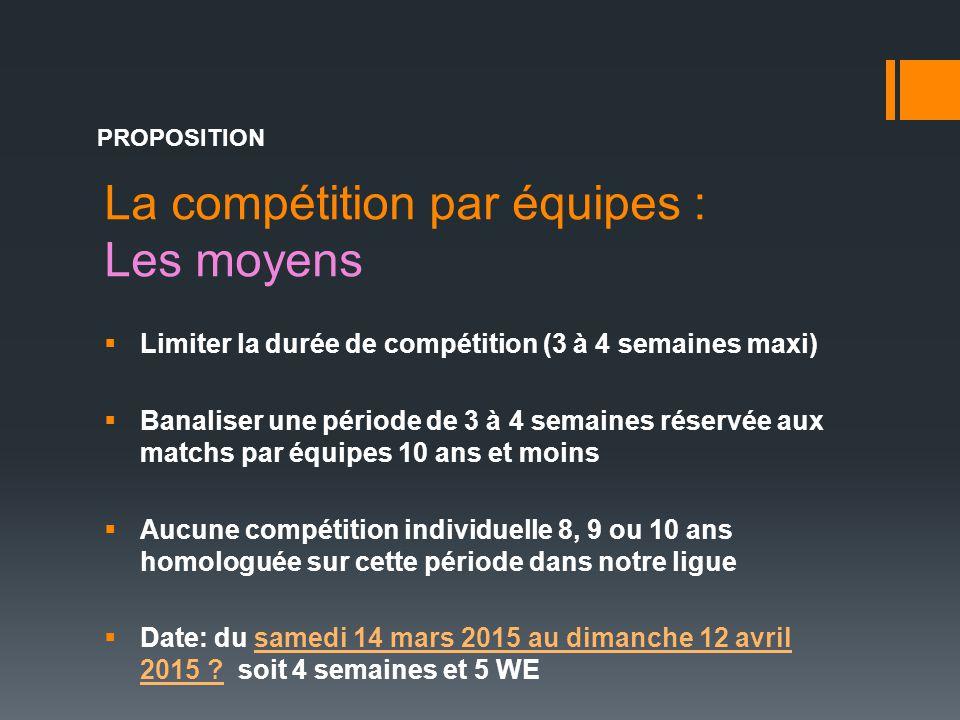 La compétition par équipes : Les moyens PROPOSITION  Limiter la durée de compétition (3 à 4 semaines maxi)  Banaliser une période de 3 à 4 semaines
