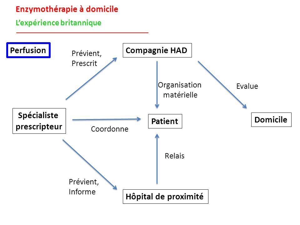 Enzymothérapie à domicile L'expérience britannique Patient Spécialiste prescripteur Compagnie HAD Hôpital de proximité Domicile Perfusion Relais Evalu