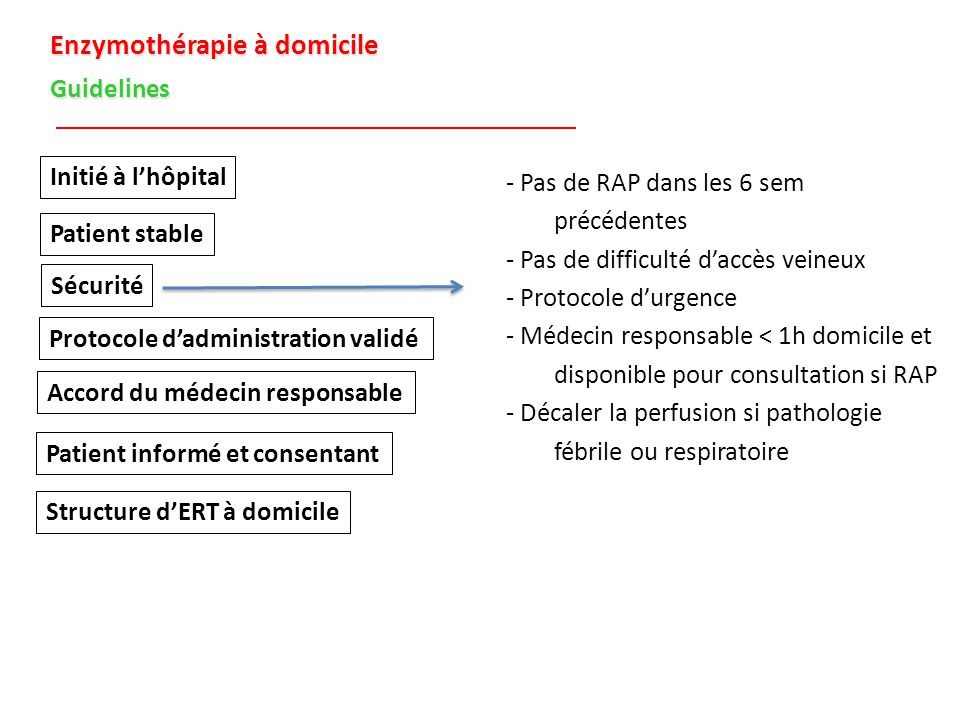 Enzymothérapie à domicile Guidelines Initié à l'hôpital Patient stable Sécurité Protocole d'administration validé Accord du médecin responsable Patient informé et consentant Structure d'ERT à domicile - Protocole non modifié > 4 perfusions - Pas de modification à domicile