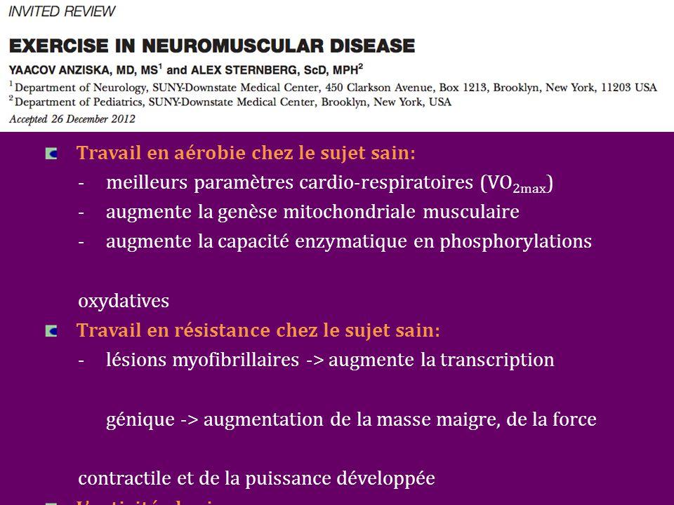 Travail en aérobie chez le sujet sain: - meilleurs paramètres cardio-respiratoires (VO 2max ) - augmente la genèse mitochondriale musculaire - augmente la capacité enzymatique en phosphorylations oxydatives Travail en résistance chez le sujet sain: -lésions myofibrillaires -> augmente la transcription génique -> augmentation de la masse maigre, de la force contractile et de la puissance développée L'activité physique: -limite l'embonpoint et le syndrome métabolique -assure un meilleur sommeil