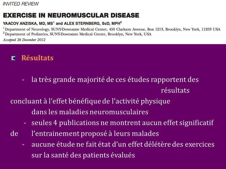 Résultats - la très grande majorité de ces études rapportent des résultats concluant à l'effet bénéfique de l'activité physique dans les maladies neuromusculaires - seules 4 publications ne montrent aucun effet significatif de l'entrainement proposé à leurs malades -aucune étude ne fait état d'un effet délétère des exercices sur la santé des patients évalués