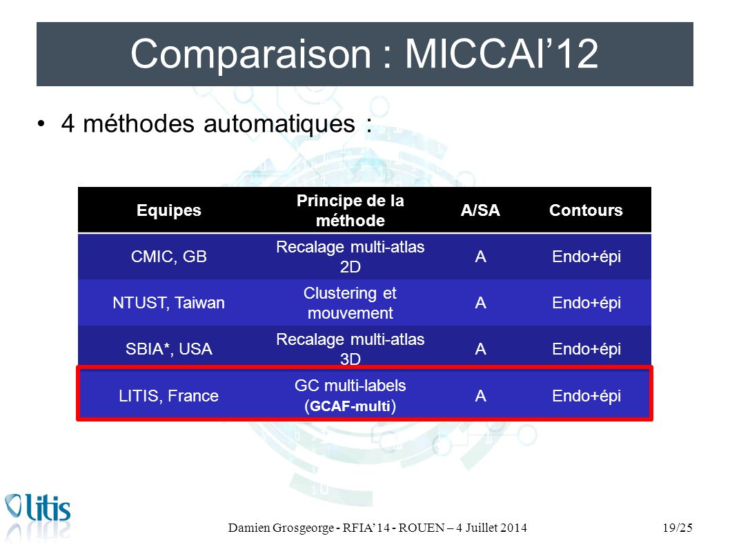 Comparaison : MICCAI'12 4 méthodes automatiques : Damien Grosgeorge - RFIA'14 - ROUEN – 4 Juillet 201419/25 Equipes Principe de la méthode A/SAContour