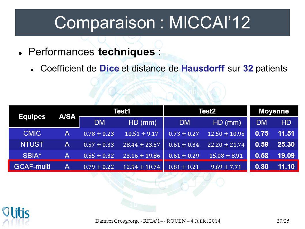 EquipesA/SA Test1Test2Moyenne DMHD (mm)DMHD (mm)DMHD CMICA0.7511.51 NTUSTA0.5925.30 SBIA*A0.5819.09 GCAF-multiA0.8011.10 Comparaison : MICCAI'12 Perfo