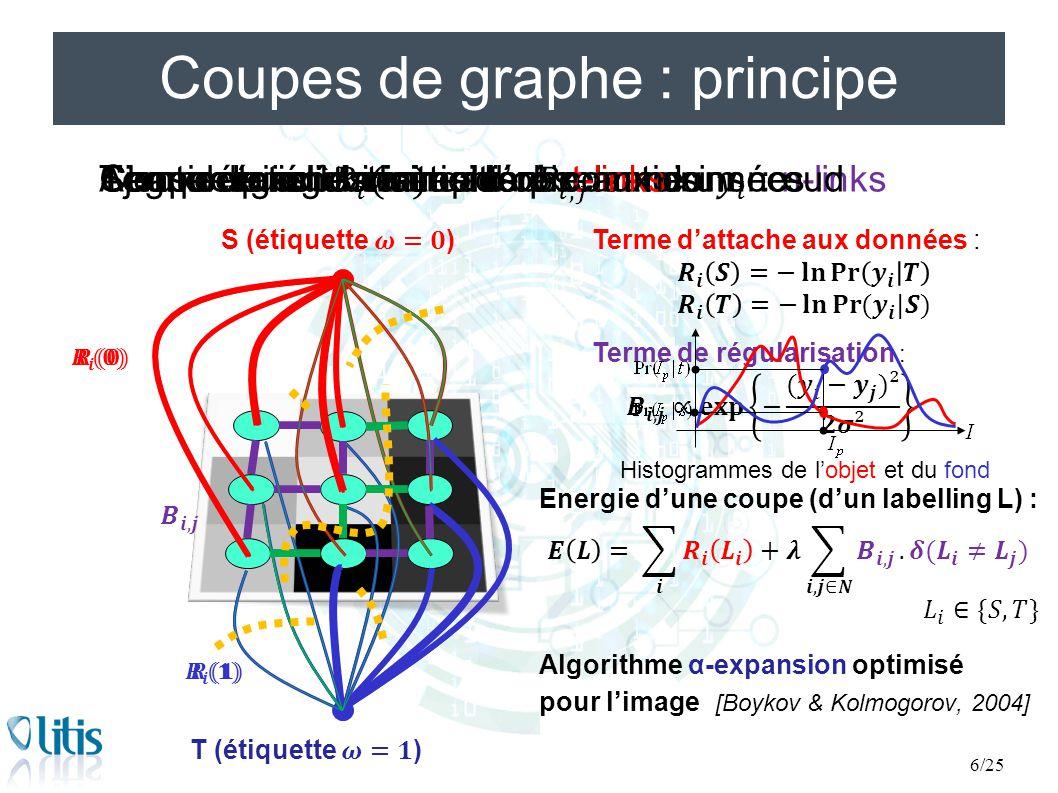 Plan de la présentation 1.Principe de la méthode des Graph Cuts et intégration d'a priori 2.Notre méthode : Graph Cuts multi-labels avec a priori 3.Comparaison des résultats sur IRM cardiaques : challenge MICCAI'12 4.Conclusion et perspectives Damien Grosgeorge - RFIA'14 - ROUEN – 4 Juillet 201417/25