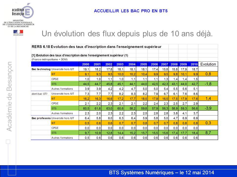 BTS Systèmes Numériques – le 12 mai 2014 Académie de Besançon ACCUEILLIR LES BAC PRO EN BTS Un évolution des flux depuis plus de 10 ans déjà.